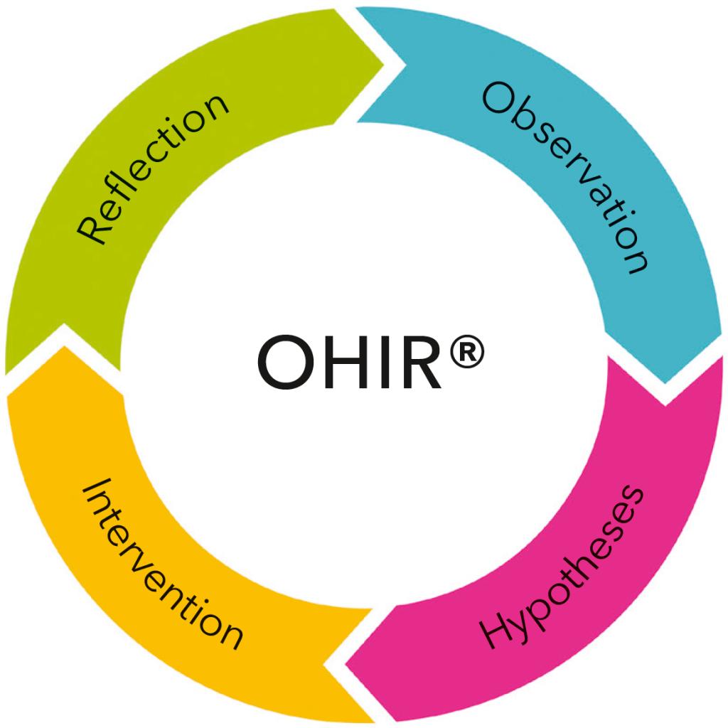 OHIR®-Training Organisations- & Teamentwicklung #systemisch #agil #iterativ